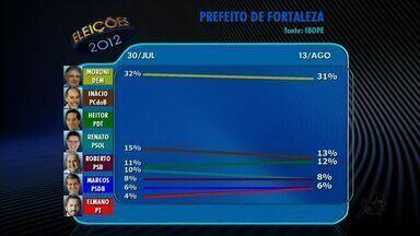 Ibope divulga segunda pesquisa de intenção de voto para prefeito em Fortaleza - Confira também a rejeição de cada candidato.