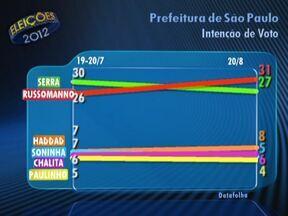 Datafolha divulga segunda pesquisa de intenção de voto para prefeito de São Paulo - Na pesquisa de 19 e 20 de julho, José Serra (PSDB) tinha 30% das intenções de voto. Agora, tem 27%. Já Celso Russomanno (PRB) tinha 26%, e agora aparece com 31%. Fernando Haddad (PT) estava com 7% e foi para 8%.