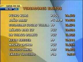 Veja quem são os vereadores eleitos em Porto Alegre - Gráfico mostra a quantidade de votos que cada um obteve.