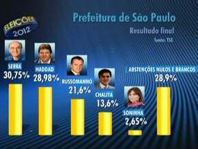 São Paulo tem quase 1,6 milhão de abstenções neste domingo (7) - A cidade foi uma das que os eleitores mais faltaram às eleições. No resultado, pouco mais de cem mil votos separaram José Serra e Fernando Haddad, que vão disputar o segundo turno.