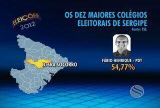Prefeitos dos dez maiores cidades de Sergipe - Conheça a relação dos prefeitos eleitos nos dez maiores municípios de Sergipe.