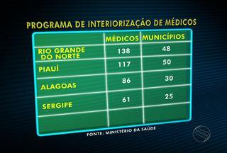SE foi o estado do NE com o menor número de profissionais que aderiram ao Provab - Sergipe foi o estado do nordeste com o menor número de profissionais que aderiram ao Provab