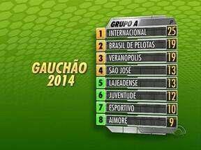 Veja a classificação do Gauchão 2014 - Décima rodada do campeonato aconteceu nesse fim de semana.