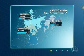 Cantareira chega a nível menor que 14% pela primeira vez - Os reservatórios do Sistema Cantareira seguem acumulando baixas em seus níveis. O índice chegou a 13,5% e, pela primeira vez na história, atingiu um volume acumulado menor do que 14%.