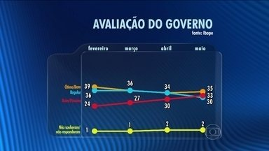 Ibope divulga pesquisa sobre a avaliação do governo da presidente Dilma - O nível de confiança desse levantamento é de 95%. Esse é o nível de certeza do Ibope de que os resultados estão dentro da margem de erro, que é de dois pontos, pra mais ou pra menos.