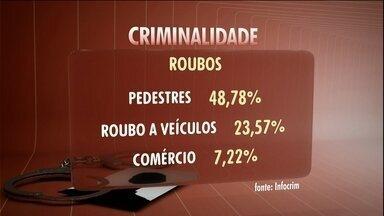 Número de roubos dispara na capital - Foram 14700 em maio, um aumento de quase 42% em relação ao mesmo mês do ano passado.