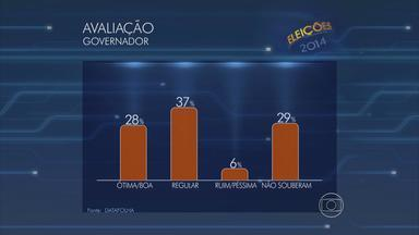 Governo de João Lyra Neto é 'regular' para 37% dos eleitores, aponta Datafolha - Margem de erro da pesquisa é de três pontos percentuais, para mais ou para menos.