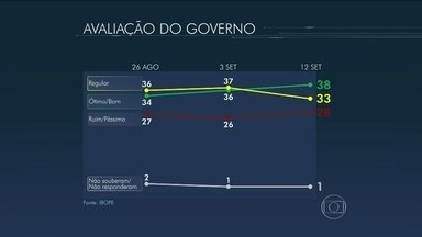 Ibope divulga nova pesquisa sobre avaliação do governo Dilma - O Ibope realizou uma nova pesquisa sobre a avaliação que os eleitores brasileiros fazem do governo da presidente Dilma Rousseff. Confira os números.