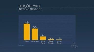 No AM, Ibope aponta: Dilma, 43%, Marina, 30%, e Aécio, 9% - Margem de erro é de três pontos percentuais, para mais ou para menos.Instituto entrevistou 1.512 eleitores no estado entre 08 e 11 de setembro.