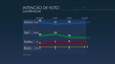 Alckmin tem 49%, Skaf, 17%, e Padilha, 8%, aponta Ibope - Margem de erro é de dois pontos percentuais, para mais ou para menos.Instituto entrevistou 2.002 eleitores entre 20 e 22 de setembro.