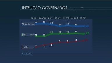 Alckmin tem 50%, Skaf, 22%, e Padilha, 11%, aponta Datafolha - Instituto entrevistou 2.112 eleitores nos dias 1º e 2 de outubro.Margem de erro é de dois pontos percentuais, para mais ou para menos.