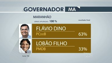 Resultado das eleições no Maranhão foi conhecido antes do horário previsto pelo TRE - Apesar da demora na votação em algumas seções, o TRE afirma que tudo foi realizado de acordo com o planejado para garantir agilidade e segurança no pleito eleitoral.