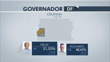 Jofran Frejat vence em sete das 15 zonas eleitorais - A votação mais expressiva de Frejat foi em Brazlândia. Ele ficou com 56,89% dos votos. Ele também ganhou no maior colégio eleitoral do DF: Ceilândia, onde teve 51,55% dos votos.