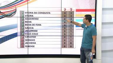 Confira a análise da quinta rodada do Baianão - Veja nos comentários de Darino Sena.
