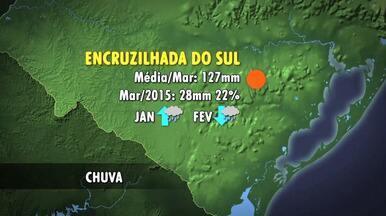 Tempo: Região Sul do RS tem médias de chuva mais baixas - Chuva deve aumentar no estado a partir da segunda quinzena de abril.