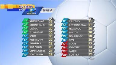 Esporte: confira as posições da dupla Gre-Nal na tabela do Brasileirão - Assista ao vídeo.