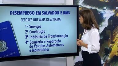 Pesquisa do Dieese aponta crescimento do número de desempregados em Salvador e RMS - Os setores que mais demitiram são: serviços, construção civil, indústria de transformação e comércio, reparação de veículos automotores e motocicletas.