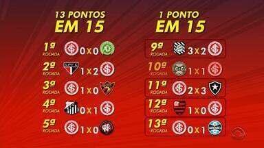 Inter precisa se recuperar da pior sequência do time no Brasileirão 2016 - Time teve queda brusca no rendimento a partir da 9ª rodada.