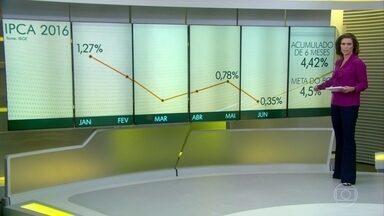 IPCA fica em 8,84% em 12 meses apesar da desaceleração da inflação em junho - Em janeiro, a inflação atingiu o maior patamar, do ano, até agora: 1,27%. Oscilou nos meses seguintes. Em maio, foi de 0,78%. No mês passado, ficou em 0, 35%, o menor índice para um mês de junho desde 2013.