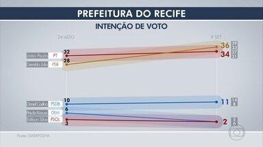 Datafolha aponta Geraldo com 36% das intenções e João Paulo, 34%, na disputa pelo Recife - Instituto também divulgou rejeição aos candidatos a prefeito do Recife