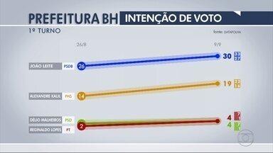 João Leite tem 30% e Kalil tem 19% na disputa em BH, diz Datafolha - Malheiros e Reginaldo Lopes, 4% cada um, e Biondini, 3%.