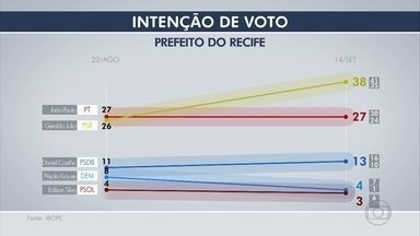 Geraldo Julio tem 38% contra 27% de João Paulo, aponta Ibope - Na sequência aparecem Daniel Coelho, com 13%, Priscila Krause, com 4%, e Edilson Silva, com 3%