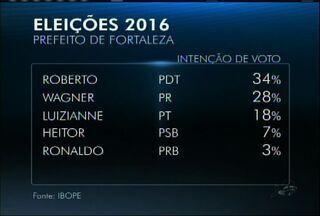 Roberto tem 34% e Capitão Wagner, 28%, diz Ibope - Luizianne tem 18% e Heitor Férrer, 7%. Pesquisa ouviu 805 eleitores entre os dias 11 e 13 de setembro.
