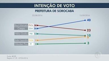 Crespo tem 40%, Raul Marcelo, 23%, Godoy, 10%, em Sorocaba, diz Ibope - Crespo tem 40%, Raul Marcelo, 23%, Godoy, 10%, em Sorocaba, diz Ibope