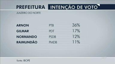 Arnon tem 36% e Gilmar 17%, diz Ibope sobre candidatos à prefeitura de Juazeiro do Norte - Normando tem 12%, Raimundão 11%, Demontieux 4%, Fabiano 4%, Flávia 3% e Helaine 2%.
