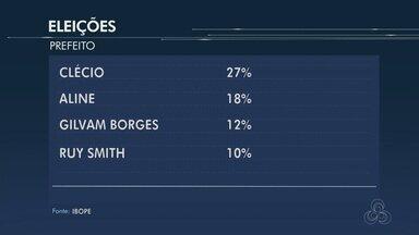 Ibope divulga segunda pesquisa de intenção de voto para prefeito de Macapá - O IBOPE DIVULGOU A SEGUNDA PESQUISA DE INTENÇÃO DE VOTO PARA PREFEITO DE MACAPÁ. A PESQUISA FOI ENCOMENDADA PELA REDE AMAZÔNICA E A MARGEM DE ERRO É DE 4 PONTOS PERCENTUAIS PARA MAIS OU PARA MENOS.