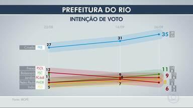 Ibope divulga a terceira pesquisa de intenção de voto para a prefeitura do Rio - O nível de confiança da pesquisa é de 95%. A margem de erro é de três pontos percentuais, para mais ou para menos.