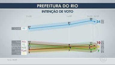 Ibope divulga quarta pesquisa de intenção de voto para a Prefeitura do Rio - A pesquisa foi encomendada pela TV Globo. O nível de confiança é de 95%.