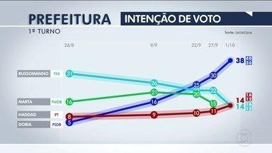 Datafolha divulga nova pesquisa de intenção de voto para prefeitura de São Paulo - Datafolha divulga nova pesquisa de intenção de voto para prefeitura de São Paulo