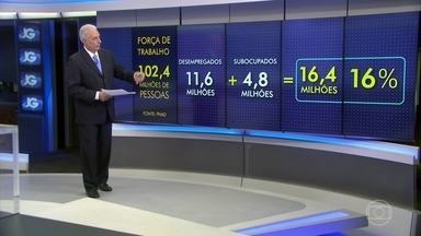 Brasil tem cerca de 12 milhões de desempregados, diz IBGE - O IBGE apurou que o número de desempregados chega a quase 16 milhões de pessoas e que cresceu também o que se chama de força de trabalho potencial: os que gostariam de trabalhar mais, e não conseguem.