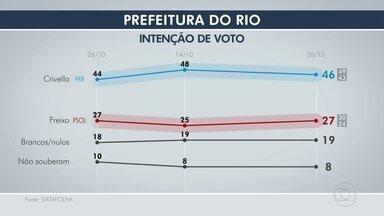 Confira a terceira pesquisa de intenção de voto do Datafolha para prefeitura do Rio - Confira a terceira pesquisa de intenção de voto do Datafolha para prefeitura do Rio.