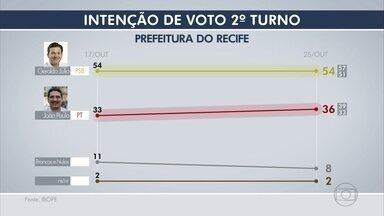 Ibope: Geraldo Julio tem 54% e João Paulo 36% - Levando em consideração apenas os votos válidos, Geraldo tem 60% e João Paulo 40%