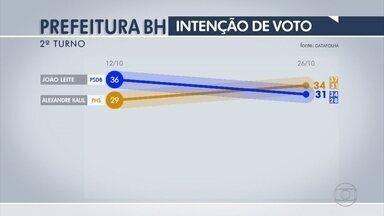 Datafolha: Kalil, 34%, João Leite, 31%, brancos/nulos, 20%, não sabem, 14% - Nos votos válidos em BH, o resultado é: Kalil 52%, João Leite, 48%.
