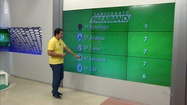 Confira como está a classificação do Campeonato Paraibano após quatro rodadas - Botafogo-PB termina na liderança isolada com 9 pontos
