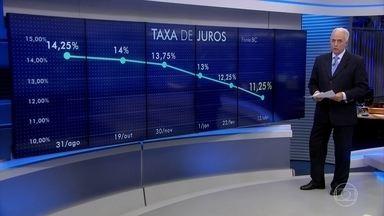 Copom abaixa pela quinta vez seguida a taxa básica de juros da economia - Dessa vez, a queda foi de 1 ponto percentual. Agora, os juros estão em 11,25% ao ano.