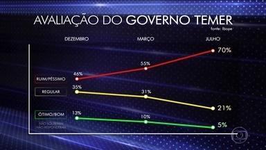 Temer tem a pior aprovação de um presidente desde 1986 - De acordo com o Ibope, o presidente Michel Temer tem apenas 5% de aprovação. 70% da população reprova o seu governo.