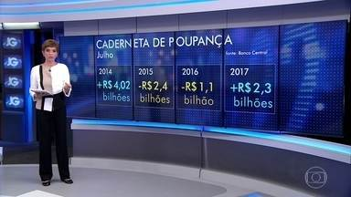 Depósitos na caderneta de poupança superaram os saques em julho - De acordo com o Banco Central, este foi o maior ingresso de recursos para o mês desde 2014, fechando em R$ 2,3 bilhões. É o terceiro mês consecutivo de saldo positivo este ano.