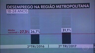 Desemprego entre os jovens da capital supera a média nacional - No segundo trimestre desse ano o desemprego, entre os jovens de 18 a 24 anos, passou de 26% para 31%.