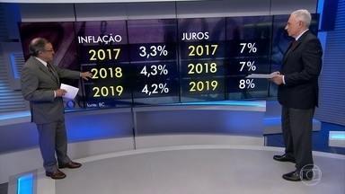 Taxa de juros cai para o menor nível em quatro anos - Copom reduz taxa básica de juros a 7,5% ao ano; Carlos Alberto Sardenberg comenta.