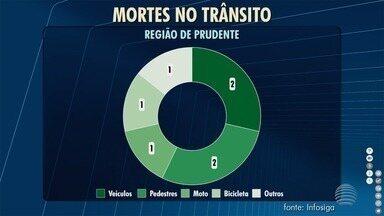 Região de Presidente Prudente registra sete mortes no trânsito em março - Dados foram divulgados pelo Infosiga.