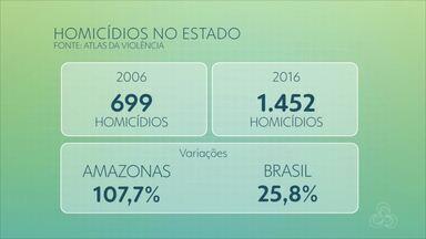 Em 10 anos, AM tem aumento de 71,9% na taxa de assassinatos a cada 100 mil habitantes - Dados são do Atlas da Violência 2018 divulgado nesta terça-feira (5).