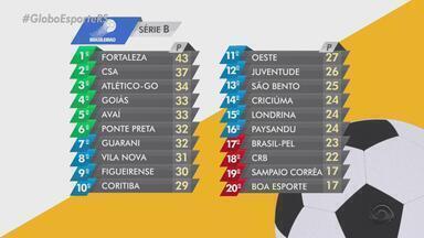 Juventude está na 12ª colocação e Brasil de Pelotas na zona de rebaixamento da série B - Confira a tabela da série B do Campeonato Brasileiro.