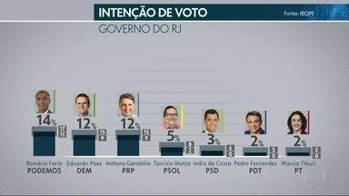 Ibope divulga pesquisa de intenção de voto para o governo do RJ - A margem de erro é de três pontos percentuais para mais ou para menos. A pesquisa foi encomendada pela TV Globo e pela Editora Globo.