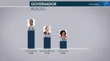 Sai resultado da 1ª pesquisa do Ibope com intenções de voto para governador e senador - Confiras os números.