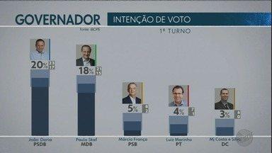 Pesquisa Ibope em São Paulo: Doria, 20%; Skaf, 18%; França, 5%; Marinho, 4% - Levantamento foi feito nos dias 17 e 19 de agosto.