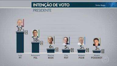 Ibope divulga primeira pesquisa de intenção de votos para presidente após registro no TSE - Pesquisa encomendada pela TV Globo e pelo jornal O Estado de S. Paulo tem nível de confiança de 95%. Ibope ouviu 2.002 eleitores em 142 municípios.